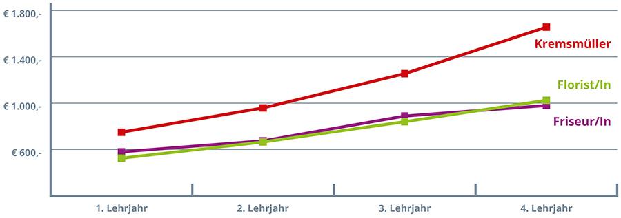 Vergleich-Lehrlingsentschädigung_Kremsmüller Lehre